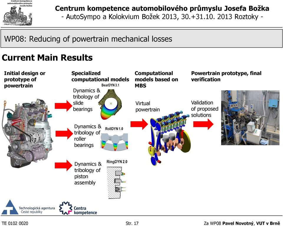 Virtual powertrain Powertrain prototype, final verification Validation of proposed solutions Dynamics &