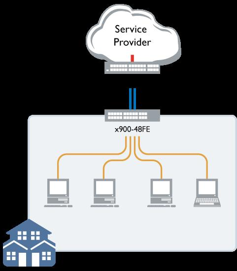 Powerful QoS: Service Provider Application